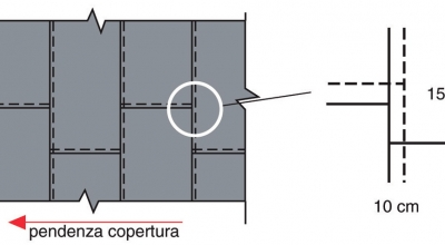 Allineamento - Fig. 5